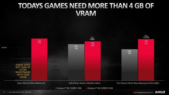 Performa Game VRAM 6GB