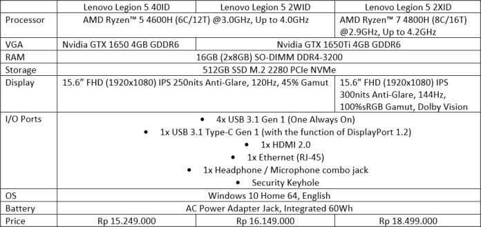 Spesifikasi Lenovo Legion 5