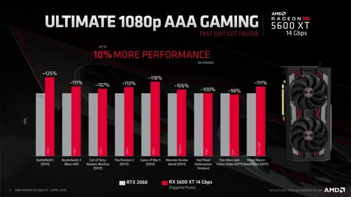 Performa gaming AAA 1080p lebih baik