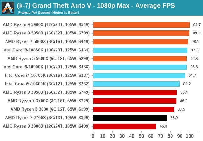 Grand Theft Auto V Performance