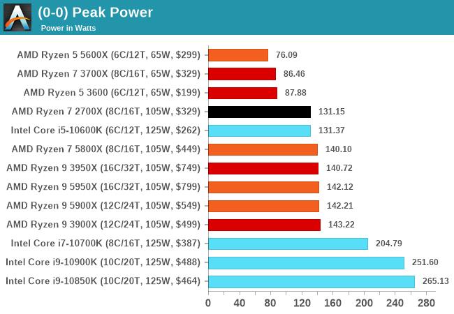 Peak Power
