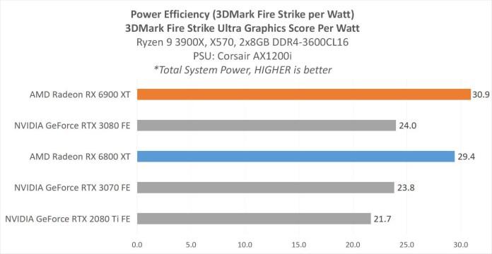 Pengujian Power Efficiency 3DMark Fire Strike Ultra