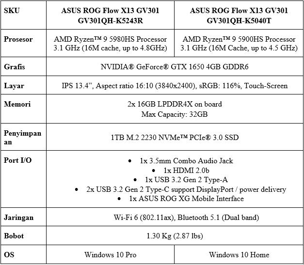 Spesifikasi ASUS ROG Flow X13 GV301