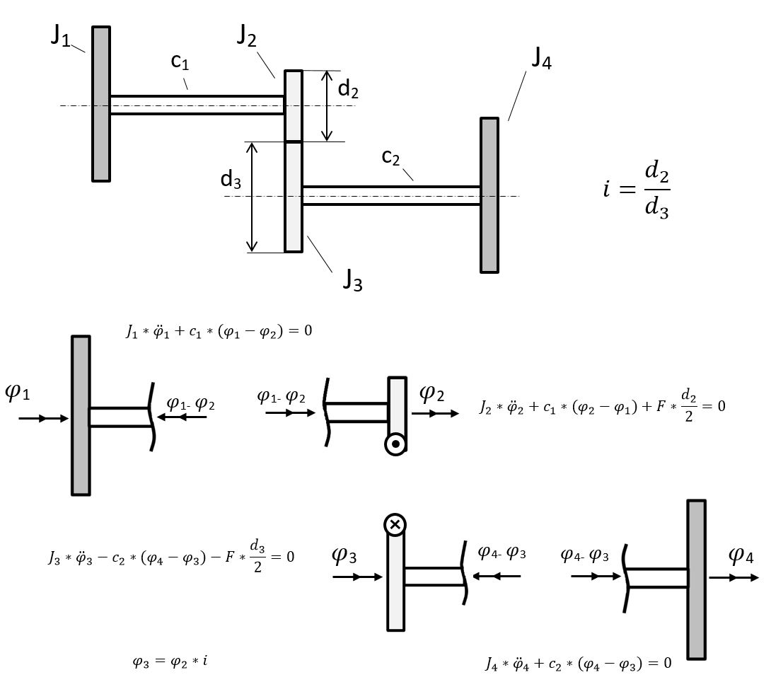 hight resolution of gear train equations from free body diagrams
