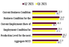 MAN's Aggregate MCCI Q2 surpass minimum trajectory by 2.9 points to close at 52.9 points