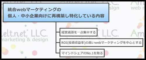 web_統合webマーケティングとは