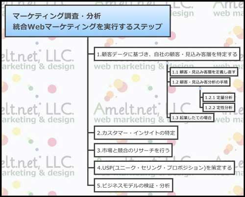 web_マーケティング調査・分析-統合Webマーケティングを実行するステップ