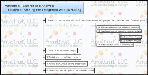 web_Marketing-Research-and-Analysis