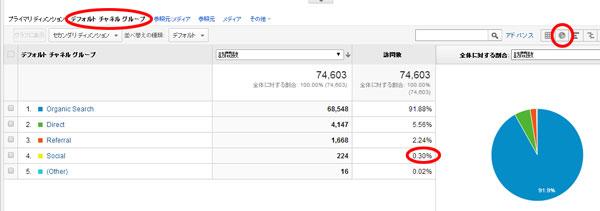 web_googleanalytics_socialmedia_ratio