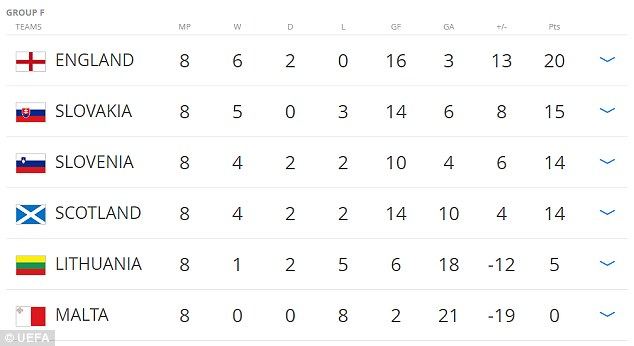 Group F standings as England leads [www.AmenRadio.net]