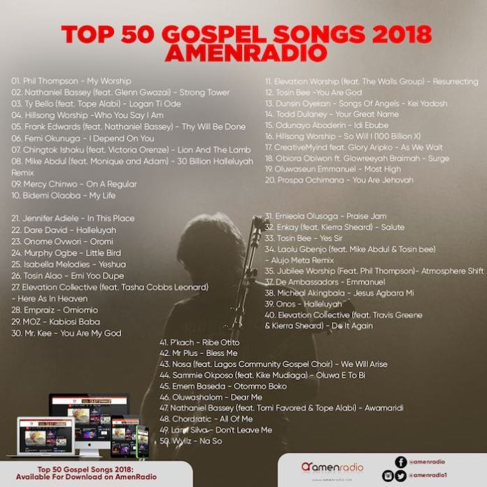 Download Latest Gospel Music 2019 - Christian Songs 2019