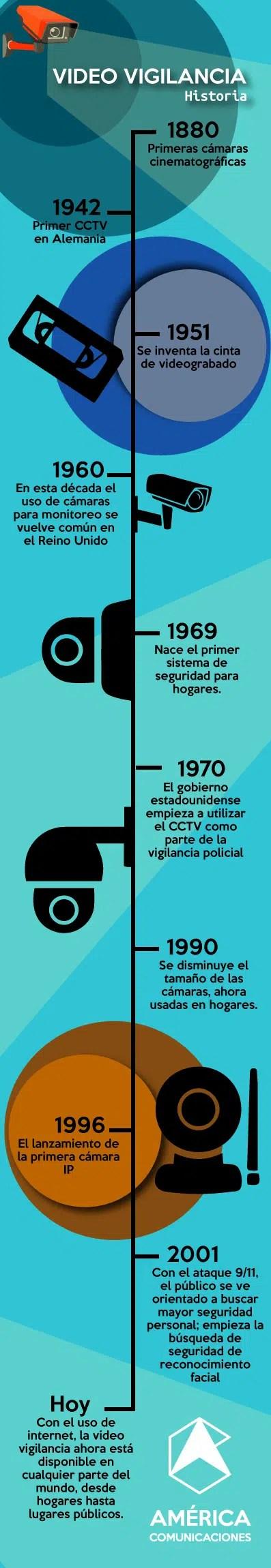 América_Comunicaciones_Videovigilancia