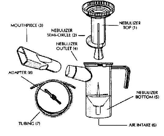 Pari Jet Nebulizer Patient Guide Page 1