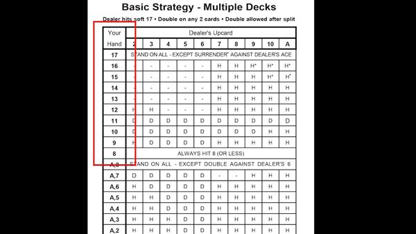 blackjack basic strategy | American Casino Guide Book