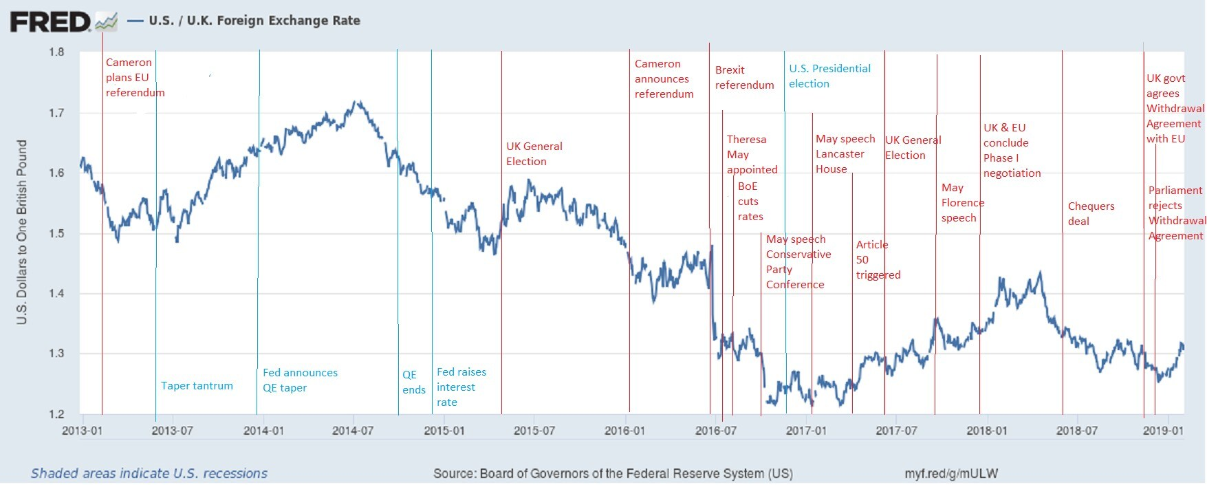 Brexit Impact on GBP to USD Exchange Rate | American Express FX International Payments