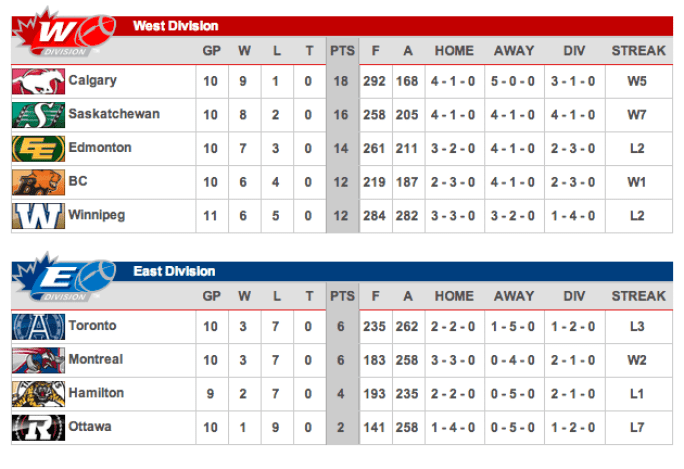 CFL Standing 9/9/14