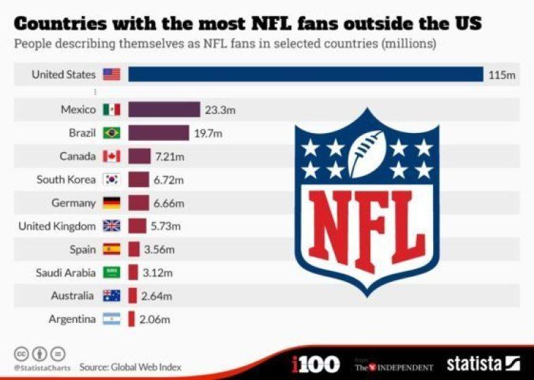 NFL fans outside of US