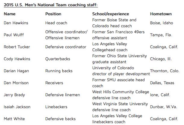 USMNT Coaching Staff