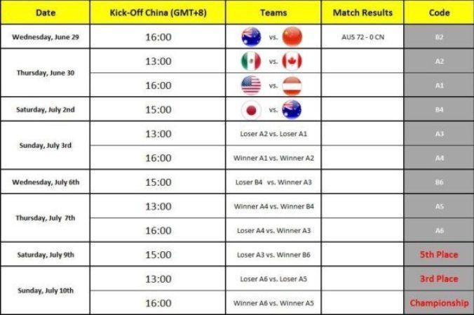 IFAF - Under 19 WC schedule