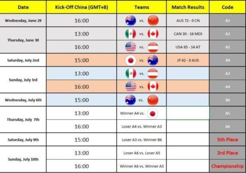 IFAF - Under 19 WC schedule.2