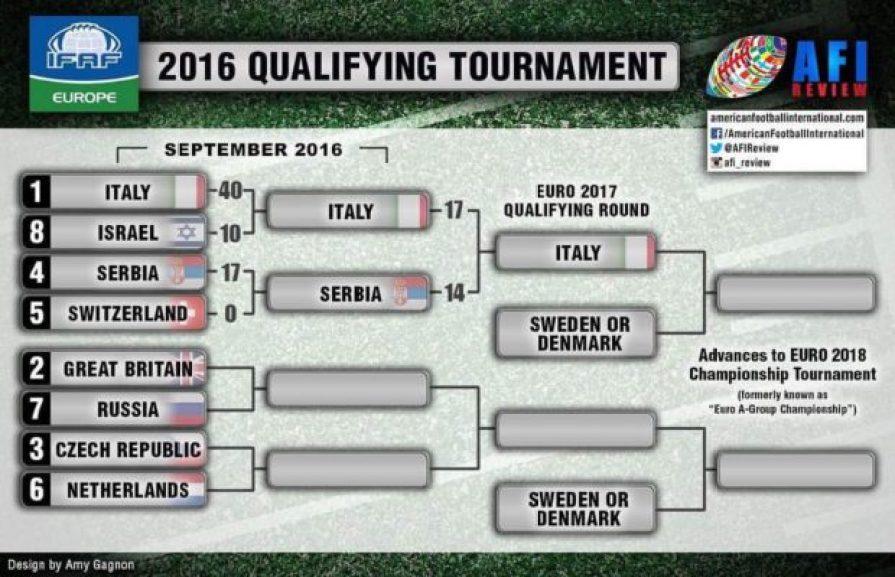 ifaf-europe-2016-qualifying-tournament-brackets