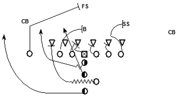 Attacking Goal-Line and Short-Yardage Defenses With the I