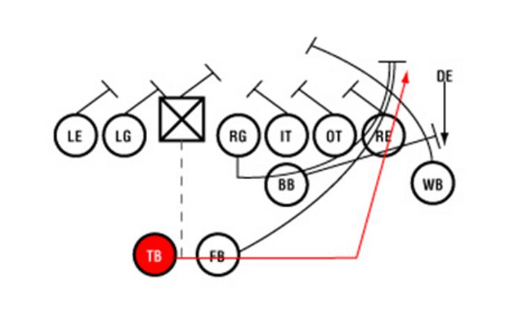 The Single Wing: Quarterbacking for Fullbacks