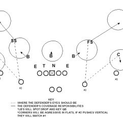 5 3 Defense Diagram Apexi Vafc 1 Wiring The Hated Tampa 2 What Is It Daily Norseman