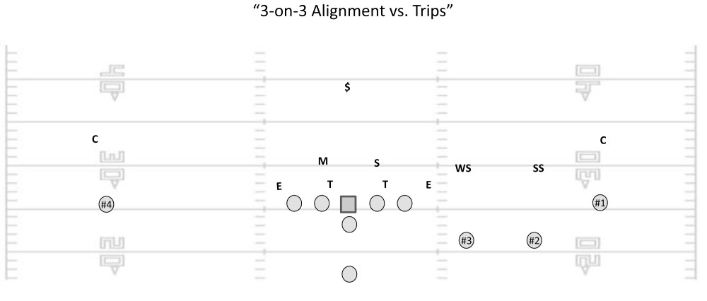 medium resolution of when coupled with a simple cover 1 man or cover 3 zone behind it the 6 2 alignment enables you to blitz up to 8 defenders effectively suffocating the