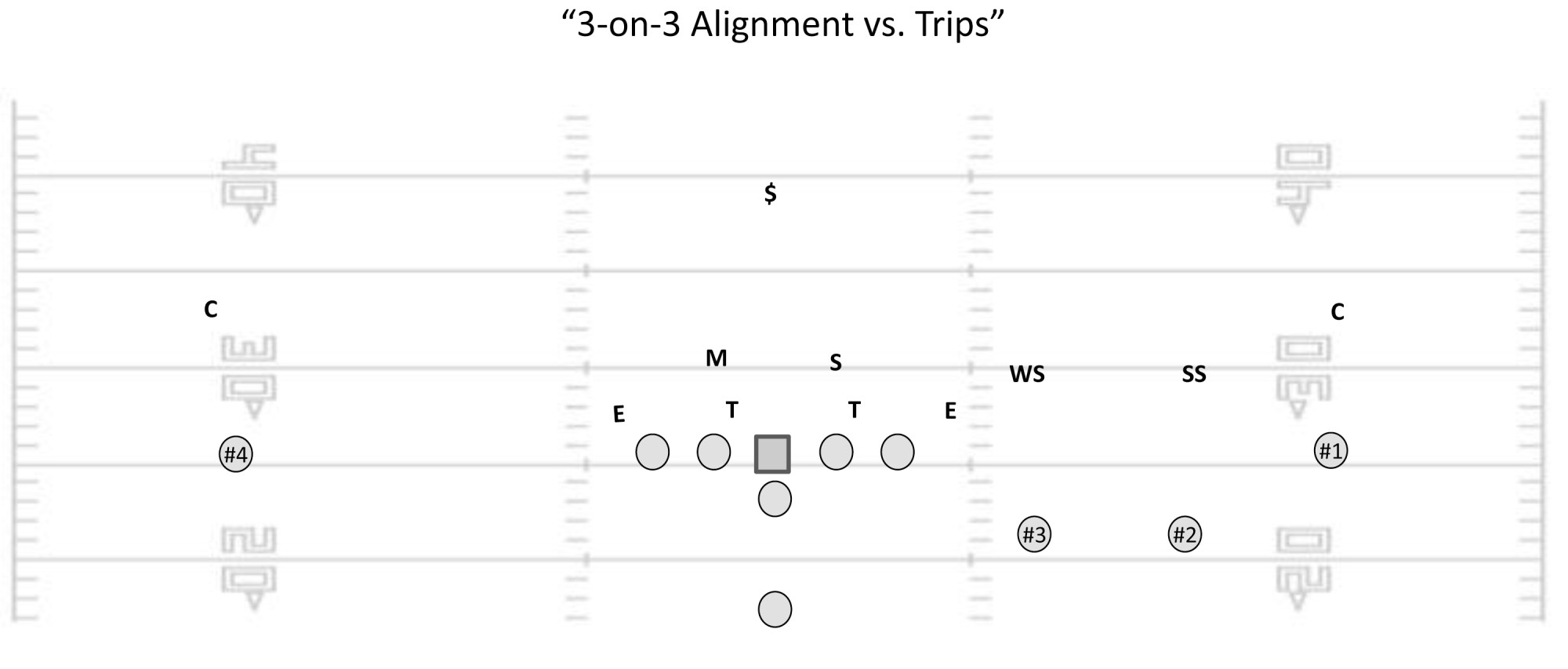 hight resolution of when coupled with a simple cover 1 man or cover 3 zone behind it the 6 2 alignment enables you to blitz up to 8 defenders effectively suffocating the