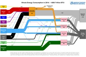 Visualization of energy use in every state | American Geosciences Institute