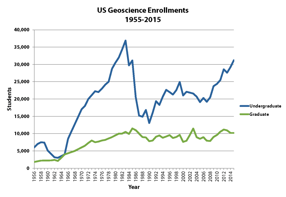 medium resolution of degree production at u s geoscience programs showed no growth or slight declines in degrees conferred in 2015 even relative to the revised 2014 numbers