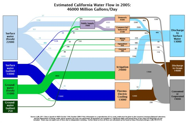Visualization of water use in every state | American Geosciences Institute