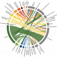 Degree Circle Diagram Wiring For 3 Way Switch With Multiple Lights The Industries Of Geoscience Graduates' First Jobs By Field | American Geosciences Institute
