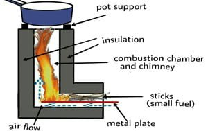 rocket-stove-diagram