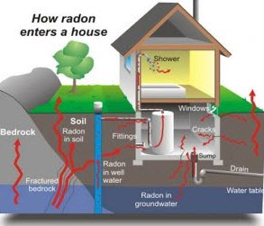 Radon Sampling Orlando Home Inspection Services