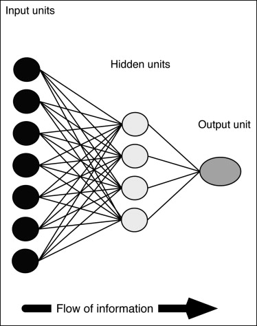 Artificial neural networks predict survival from