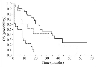 Modified Glasgow prognostic score in patients with