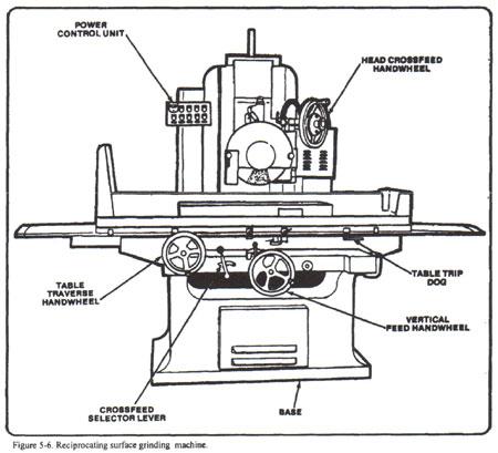 Bench grinder compound tilting table for grinding lathe
