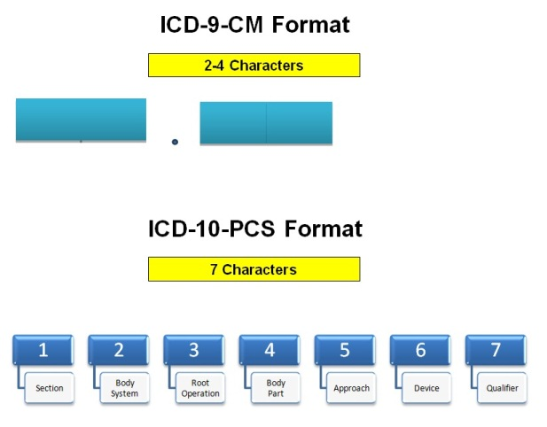 Awesome guide about ICD-10-PCS Root operation Excision ...