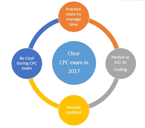 Get Ready to Clear CPC exam in 2017
