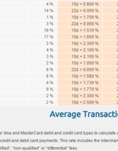 Credit interchange cost chart visa debit retail swipe cps also american merchant brokers rh americanmerchantbrokers