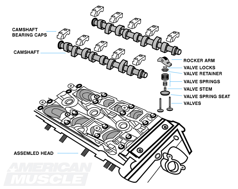 Mustang Camshaft Facts & Technical Information