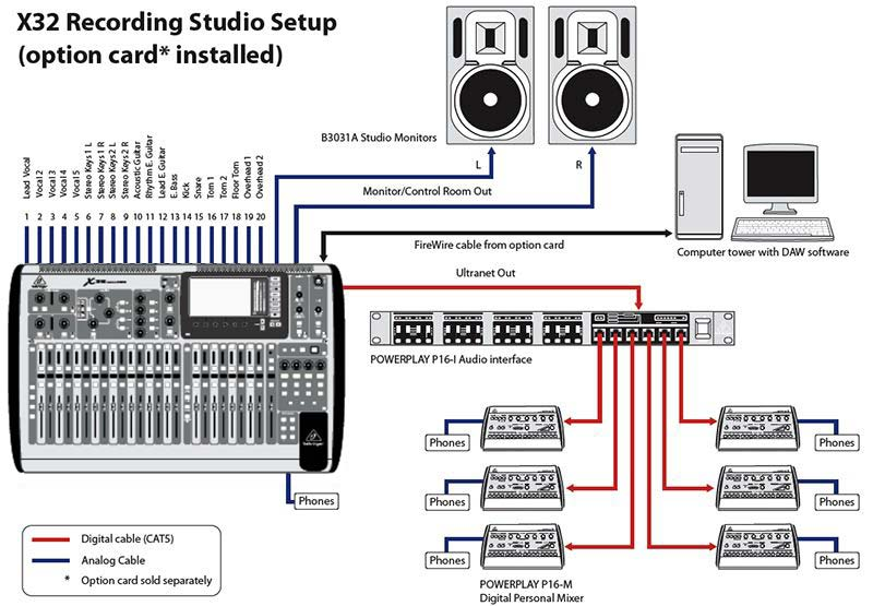 Live Pa Wiring Diagrams Moses Instrument Behringer X32 Digital Mixer