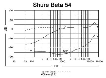 Shure WBH54 Beta 54 Wireless Condenser Headset Microphone