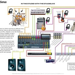 Prs Wiring Diagrams 1999 Ford Super Duty Radio Diagram Presonus Studiolive 24.4.2 Digital Mixer