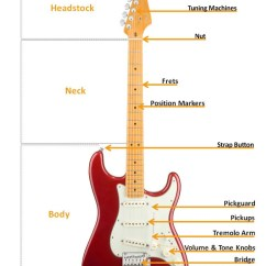 Guitar Parts Diagram Surveillance Camera Block Ukulele Input Nut Great Installation Of Wiring Electric Buyers Guide Americanmusical Com Rh Body Designs