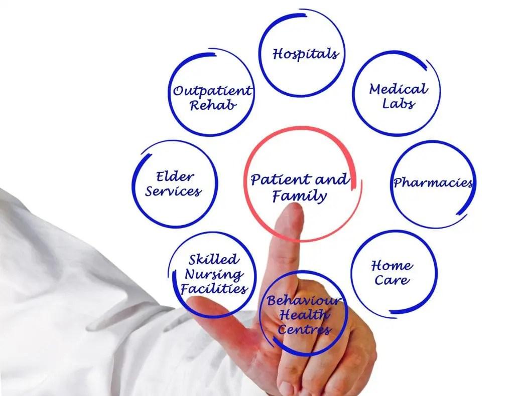Transforming Nursing Practice The Patient Centered