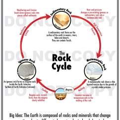 Rfp Process Diagram Calvin Cycle Rocks And Minerals - 4th Grade American Preparatory Schools