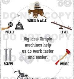 Worksheets Simple Machines   Printable Worksheets and Activities for  Teachers [ 3348 x 2484 Pixel ]